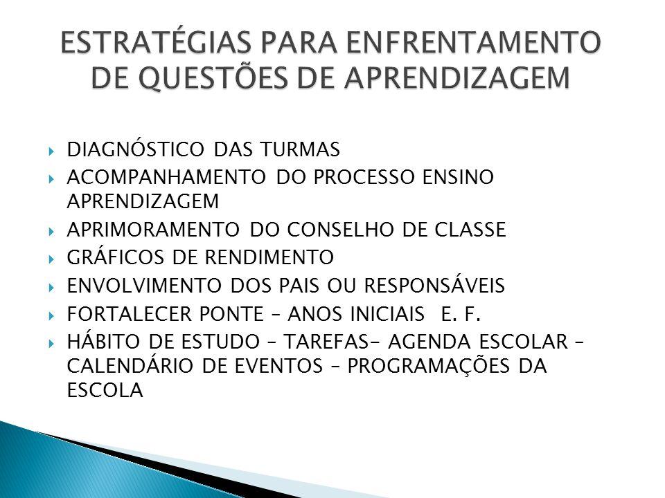 ESTRATÉGIAS PARA ENFRENTAMENTO DE QUESTÕES DE APRENDIZAGEM