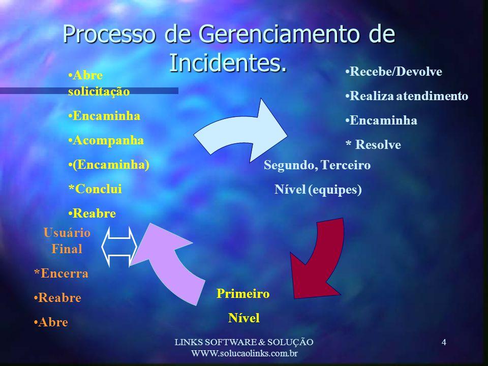 Processo de Gerenciamento de Incidentes.