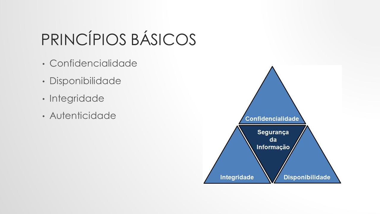 Princípios básicos Confidencialidade Disponibilidade Integridade