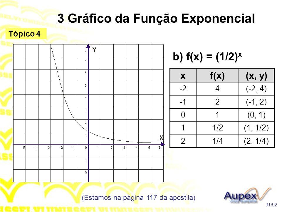 3 Gráfico da Função Exponencial