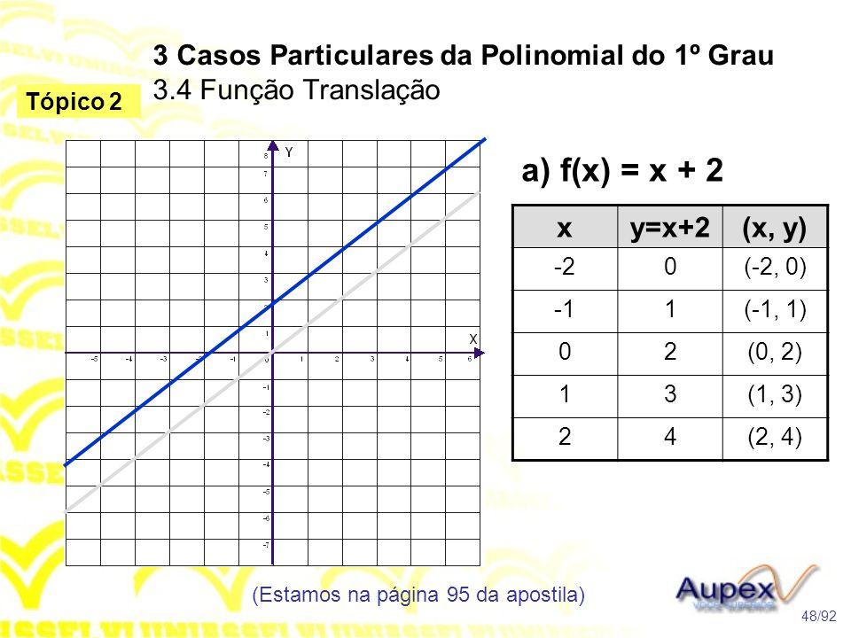 3 Casos Particulares da Polinomial do 1º Grau 3.4 Função Translação