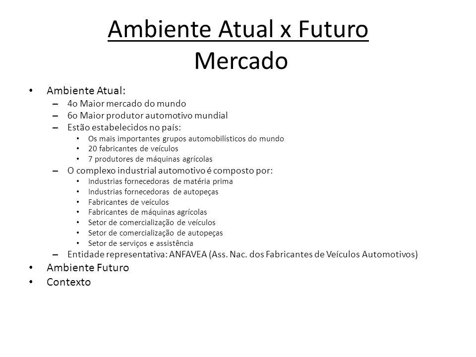 Ambiente Atual x Futuro Mercado