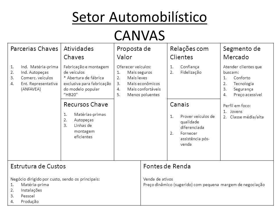 Setor Automobilístico CANVAS