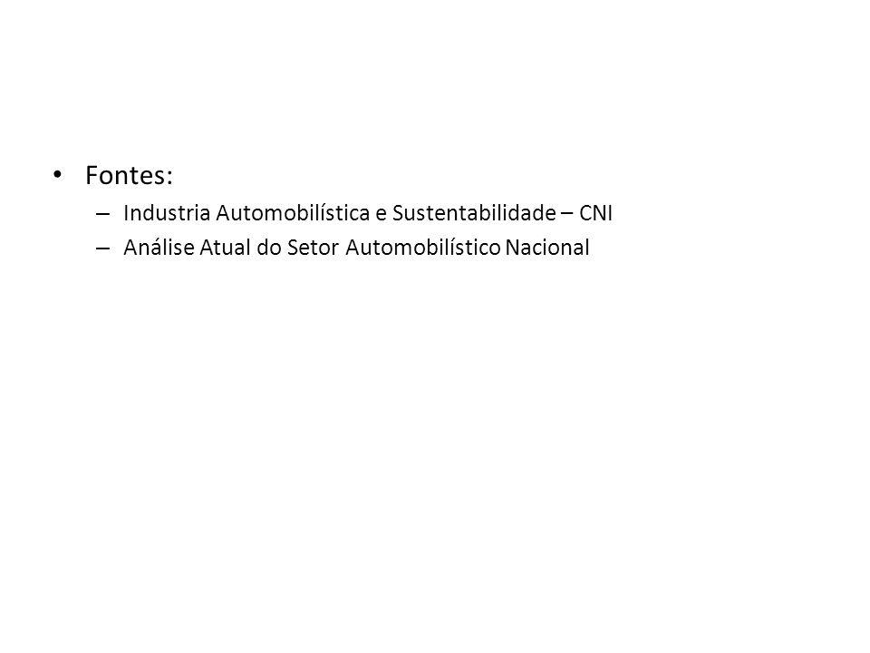 Fontes: Industria Automobilística e Sustentabilidade – CNI