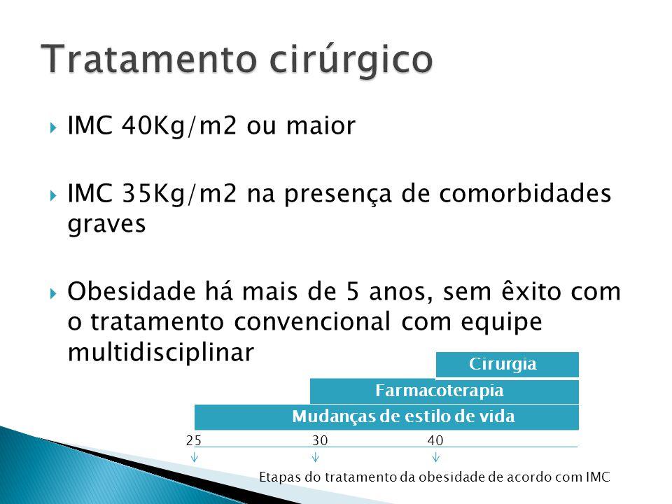 Tratamento cirúrgico IMC 40Kg/m2 ou maior
