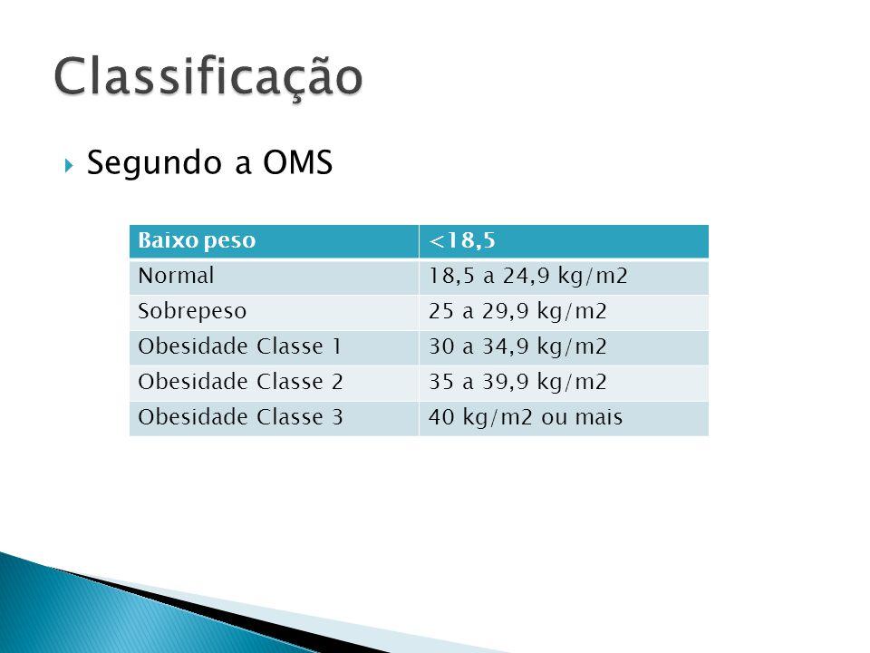 Classificação Segundo a OMS Baixo peso <18,5 Normal