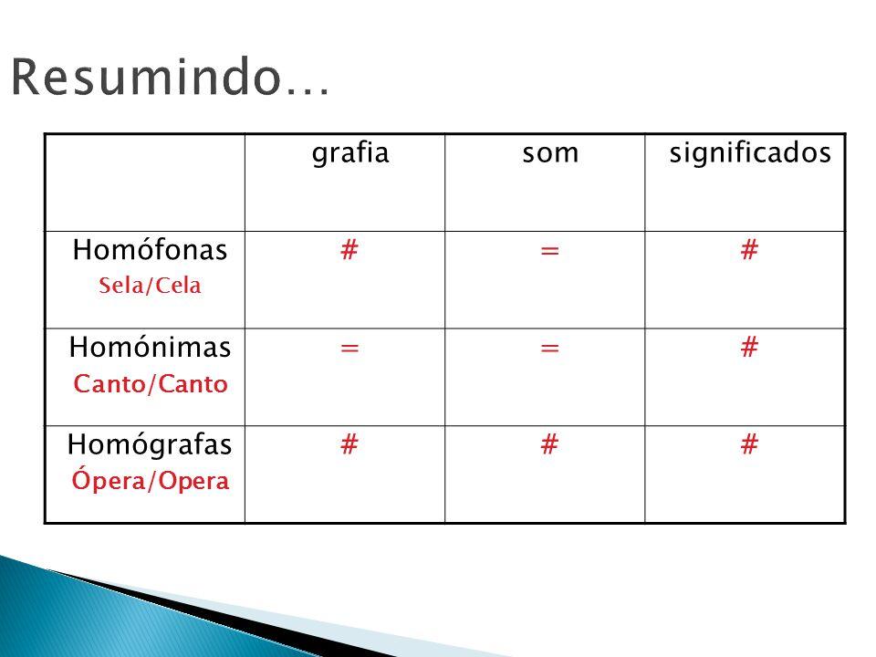 Resumindo… grafia som significados Homófonas # = Homónimas Homógrafas