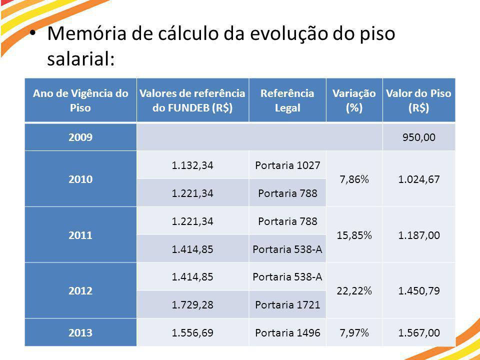 Valores de referência do FUNDEB (R$)