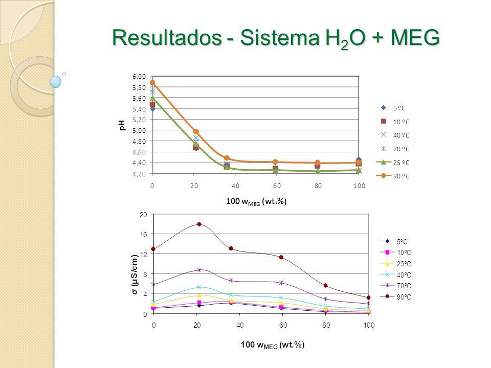 Resultados - Sistema H2O + MEG