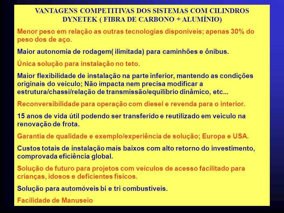 VANTAGENS COMPETITIVAS DOS SISTEMAS COM CILINDROS DYNETEK ( FIBRA DE CARBONO + ALUMÍNIO)