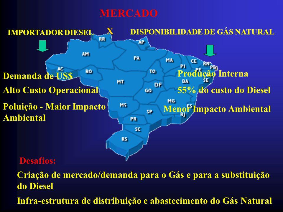 MERCADO X Produção Interna Demanda de US$ Alto Custo Operacional