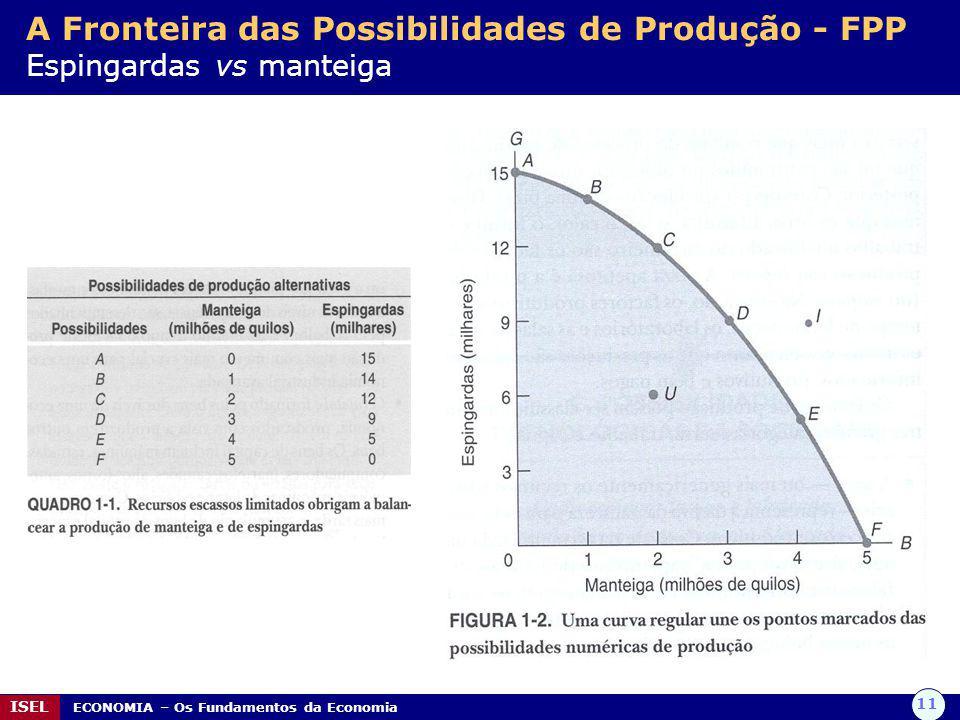 A Fronteira das Possibilidades de Produção - FPP Espingardas vs manteiga