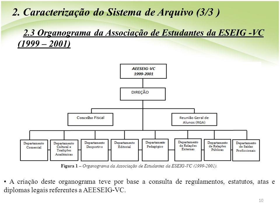 2. Caracterização do Sistema de Arquivo (3/3 )