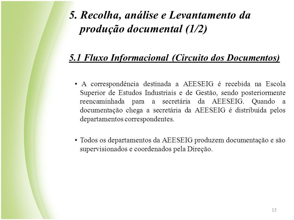 5. Recolha, análise e Levantamento da produção documental (1/2)