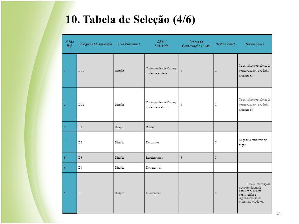 Código de Classificação Prazos de Conservação (Anos)