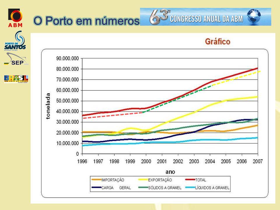 O Porto em números