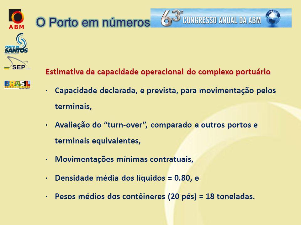 O Porto em números Estimativa da capacidade operacional do complexo portuário.
