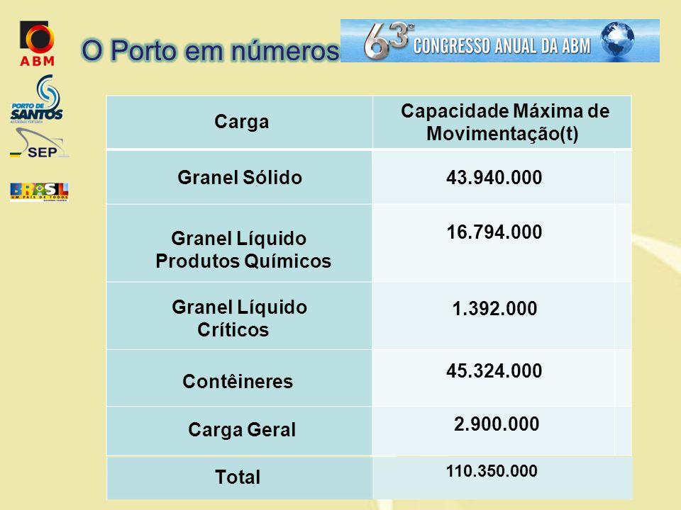Granel Líquido Produtos Químicos