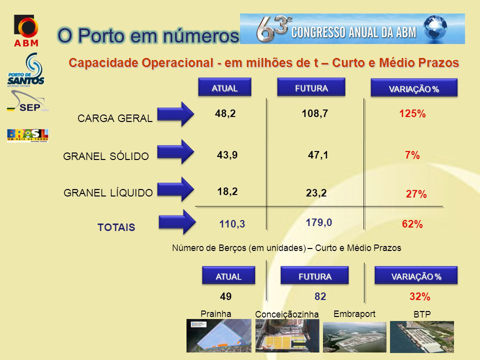 Capacidade Operacional - em milhões de t – Curto e Médio Prazos