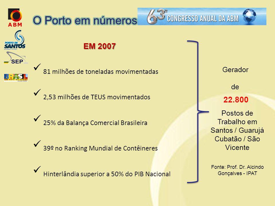 O Porto em números EM 2007 22.800 81 milhões de toneladas movimentadas