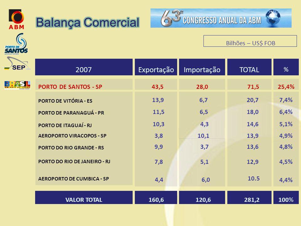 Balança Comercial TOTAL Importação Exportação 2007 Bilhões – US$ FOB %