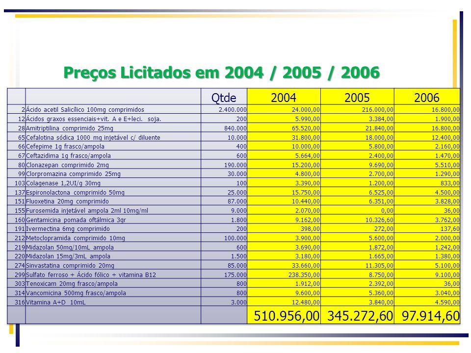 Preços Licitados em 2004 / 2005 / 2006 Qtde. 2004. 2005. 2006. 2. Ácido acetil Salicílico 100mg comprimidos.