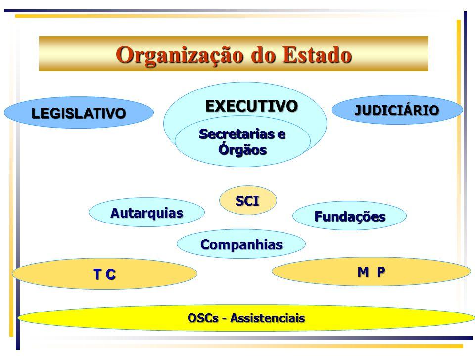 Organização do Estado EXECUTIVO LEGISLATIVO T C JUDICIÁRIO