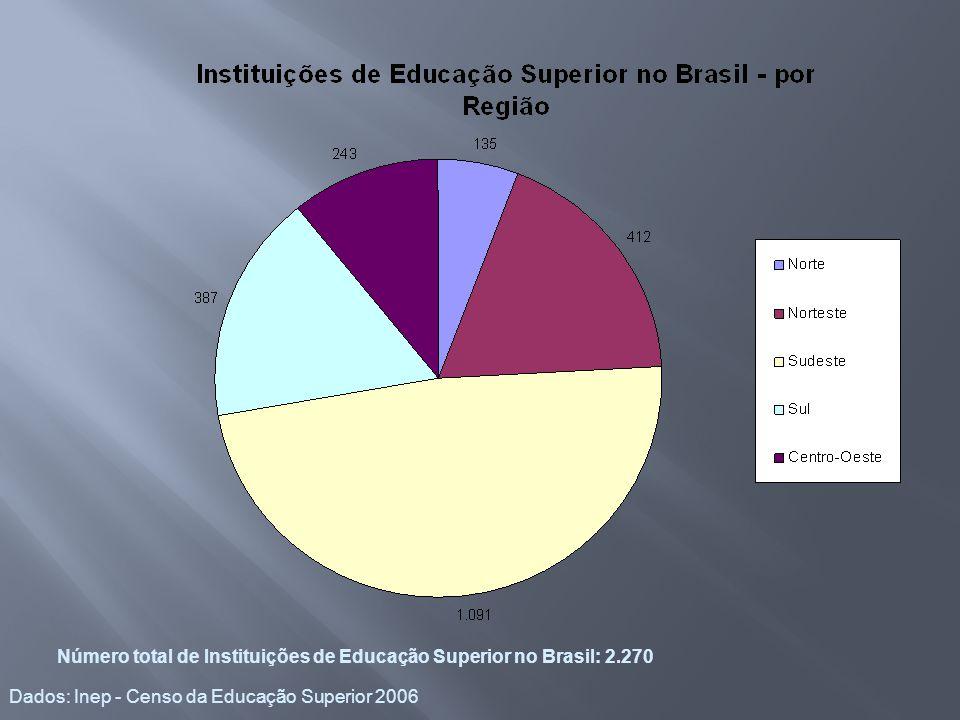 Número total de Instituições de Educação Superior no Brasil: 2.270