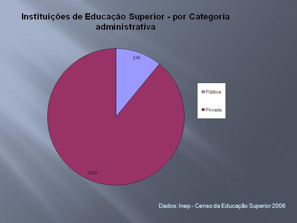 Dados: Inep - Censo da Educação Superior 2006