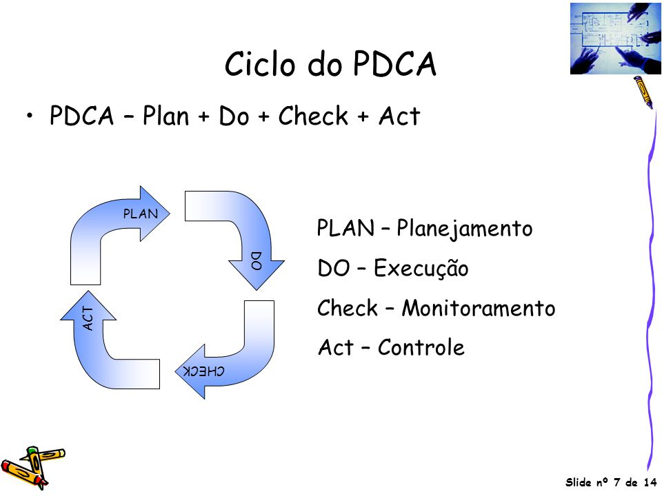 Ciclo do PDCA PDCA – Plan + Do + Check + Act PLAN – Planejamento