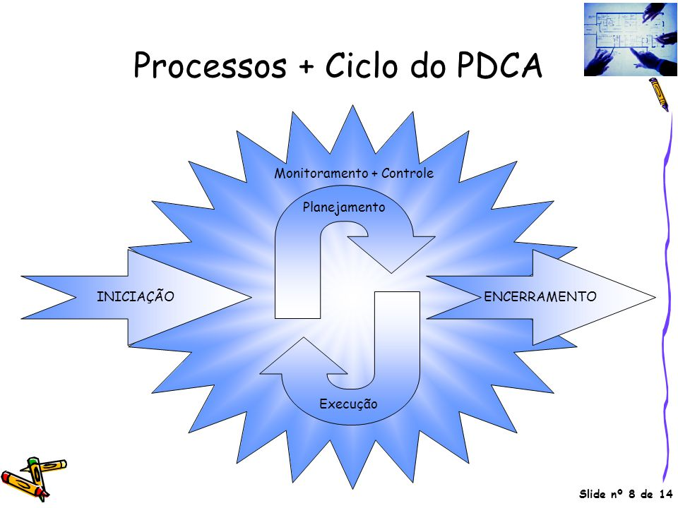 Processos + Ciclo do PDCA