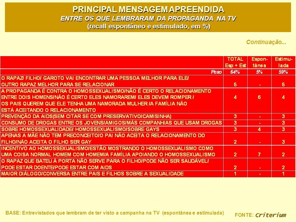 PRINCIPAL MENSAGEM APREENDIDA ENTRE OS QUE LEMBRARAM DA PROPAGANDA NA TV (recall espontâneo e estimulado, em %)