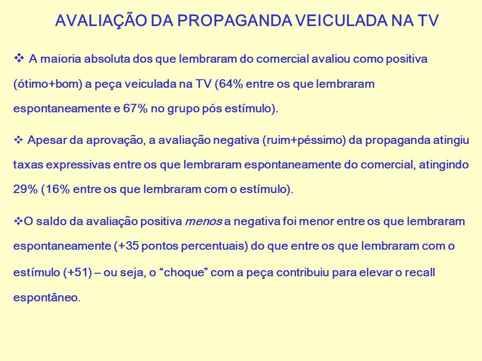 AVALIAÇÃO DA PROPAGANDA VEICULADA NA TV