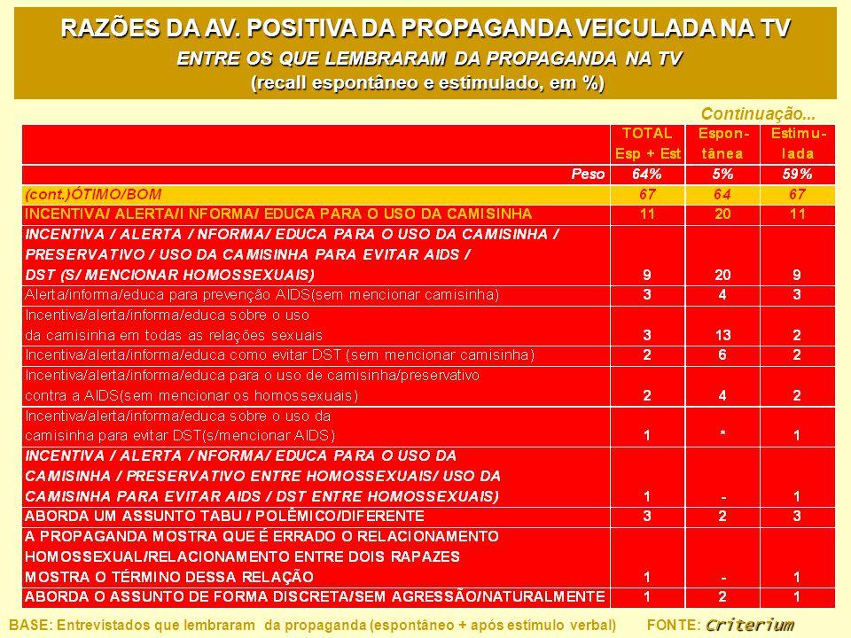 RAZÕES DA AV. POSITIVA DA PROPAGANDA VEICULADA NA TV ENTRE OS QUE LEMBRARAM DA PROPAGANDA NA TV (recall espontâneo e estimulado, em %)