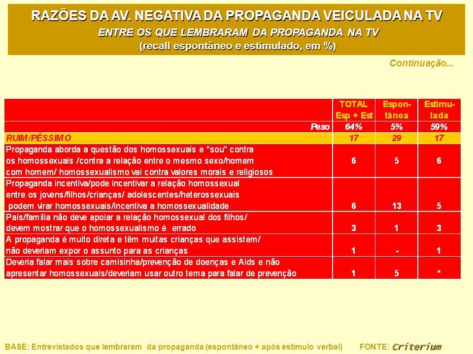 RAZÕES DA AV. NEGATIVA DA PROPAGANDA VEICULADA NA TV ENTRE OS QUE LEMBRARAM DA PROPAGANDA NA TV (recall espontâneo e estimulado, em %)