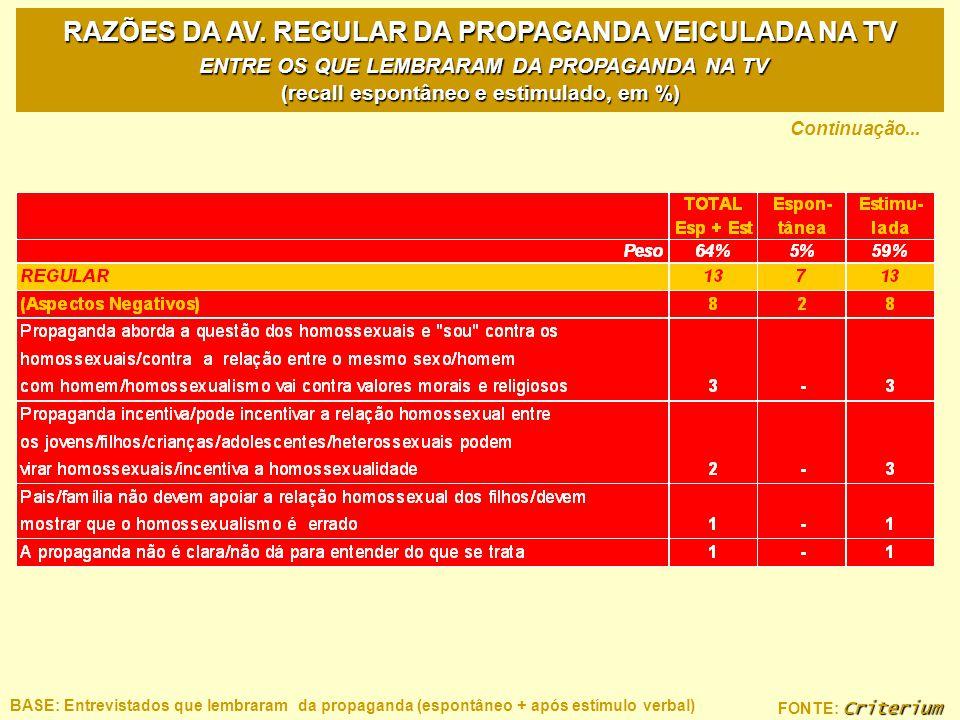 RAZÕES DA AV. REGULAR DA PROPAGANDA VEICULADA NA TV ENTRE OS QUE LEMBRARAM DA PROPAGANDA NA TV (recall espontâneo e estimulado, em %)