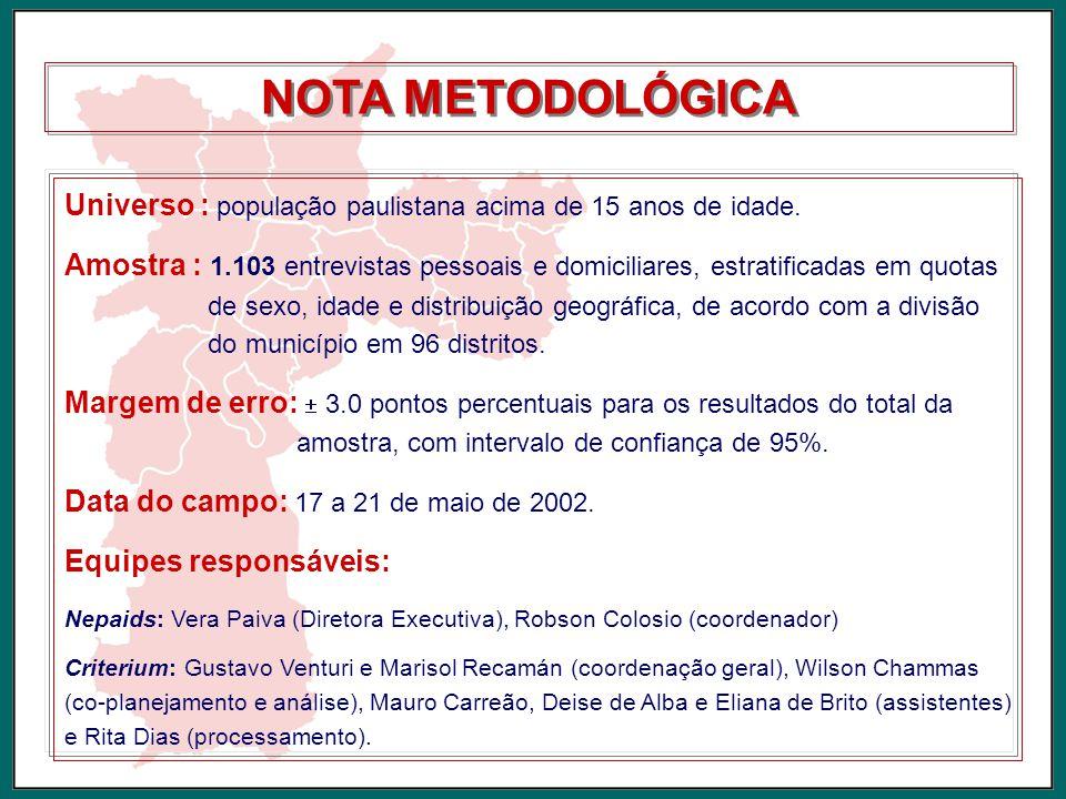 NOTA METODOLÓGICA Universo : população paulistana acima de 15 anos de idade.