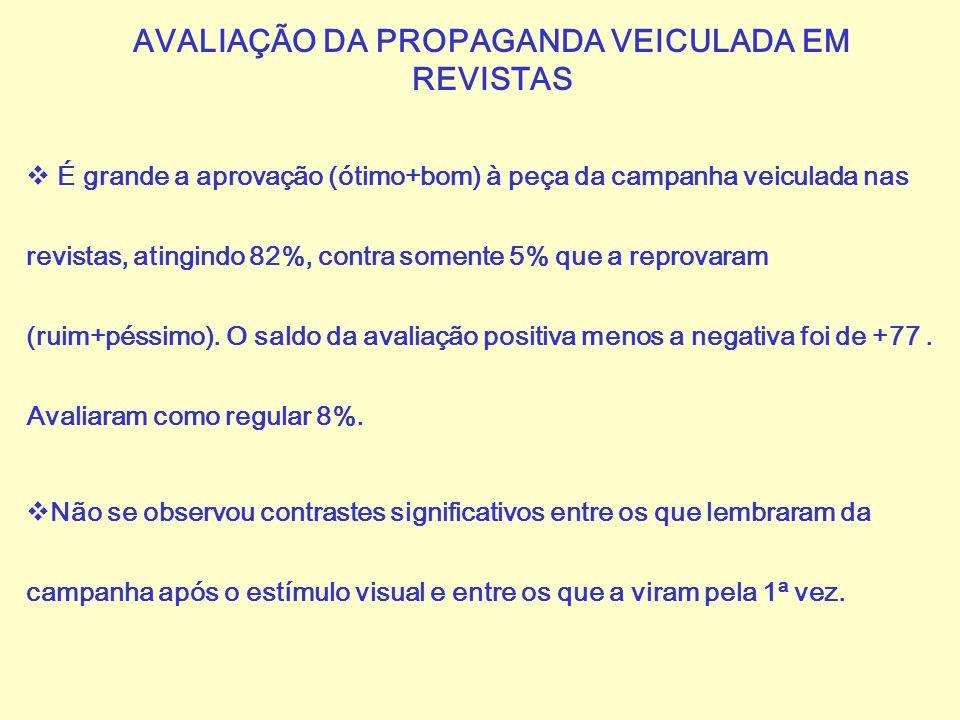 AVALIAÇÃO DA PROPAGANDA VEICULADA EM REVISTAS