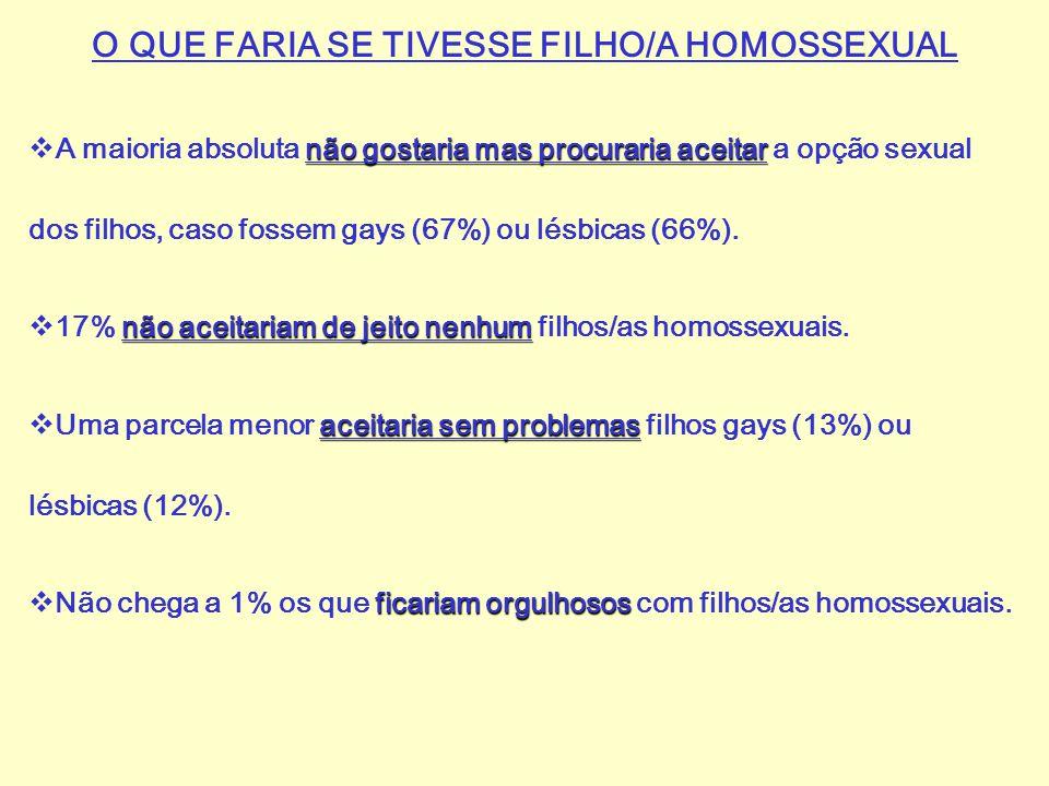 O QUE FARIA SE TIVESSE FILHO/A HOMOSSEXUAL
