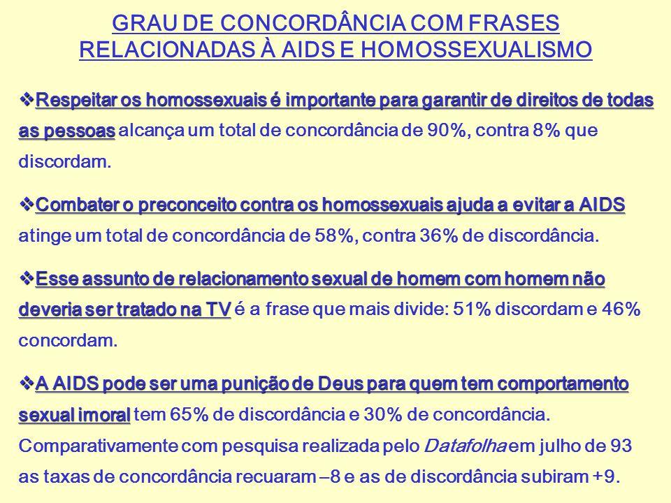 GRAU DE CONCORDÂNCIA COM FRASES RELACIONADAS À AIDS E HOMOSSEXUALISMO