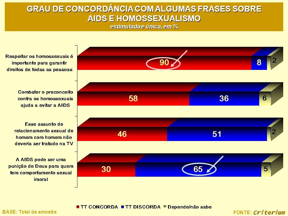 GRAU DE CONCORDÂNCIA COM ALGUMAS FRASES SOBRE AIDS E HOMOSSEXUALISMO estimulada e única, em %