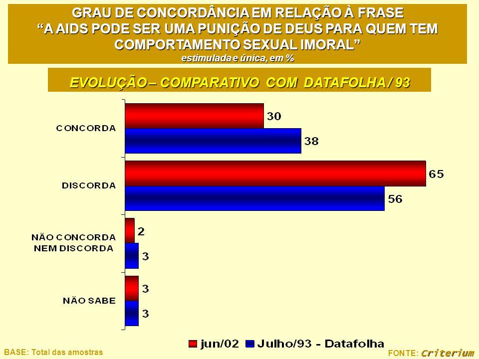 EVOLUÇÃO – COMPARATIVO COM DATAFOLHA / 93