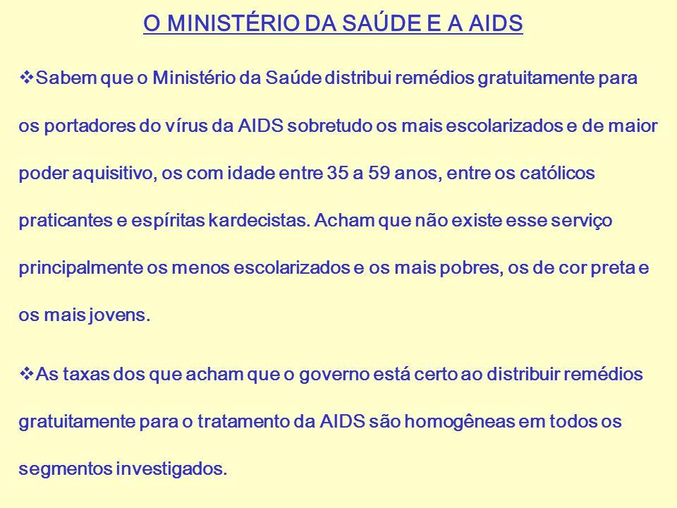 O MINISTÉRIO DA SAÚDE E A AIDS