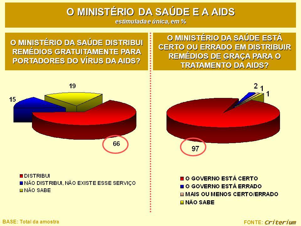 O MINISTÉRIO DA SAÚDE E A AIDS estimulada e única, em %