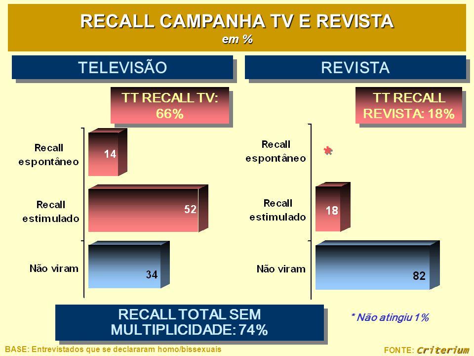 RECALL CAMPANHA TV E REVISTA em % RECALL TOTAL SEM MULTIPLICIDADE: 74%