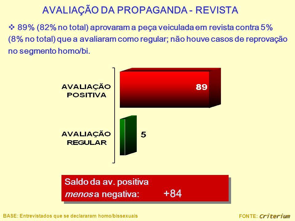 AVALIAÇÃO DA PROPAGANDA - REVISTA