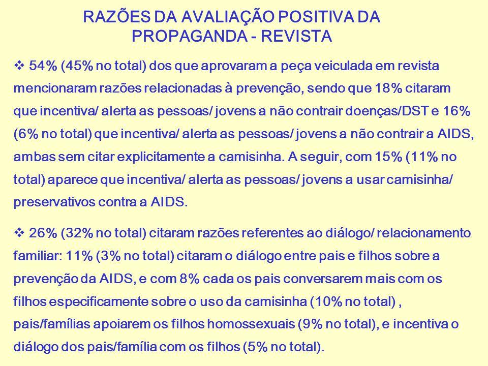 RAZÕES DA AVALIAÇÃO POSITIVA DA PROPAGANDA - REVISTA
