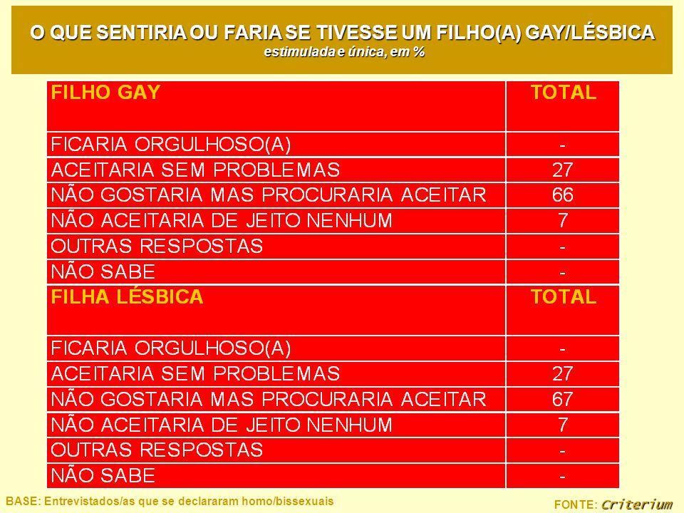 O QUE SENTIRIA OU FARIA SE TIVESSE UM FILHO(A) GAY/LÉSBICA estimulada e única, em %