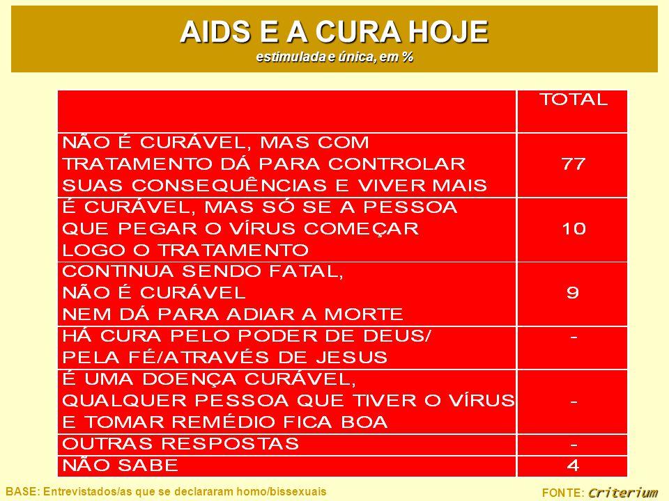AIDS E A CURA HOJE estimulada e única, em %