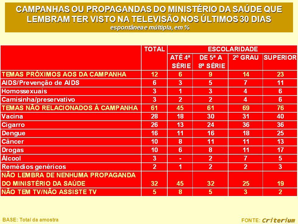 CAMPANHAS OU PROPAGANDAS DO MINISTÉRIO DA SAÚDE QUE LEMBRAM TER VISTO NA TELEVISÃO NOS ÚLTIMOS 30 DIAS espontânea e múltipla, em %